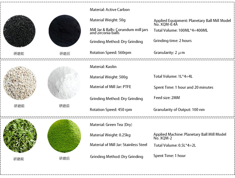 Application Cases of Planetary Ball Mill