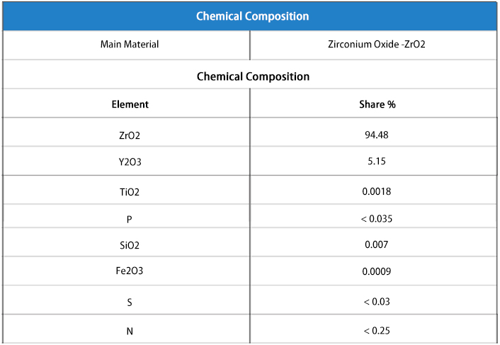 Chemical composition